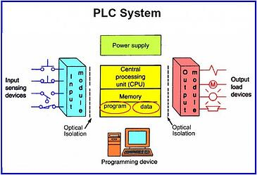 Radwell International PLC diagram