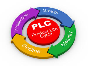 PLCProductLifeCycle